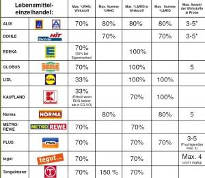 Standards Pestizide Einzelhande Deutschland.jpg